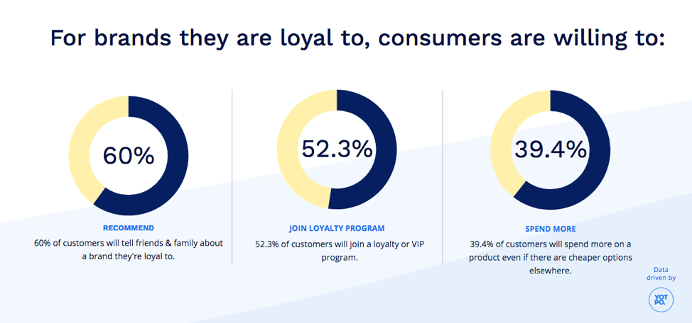 For brands they are loyal to, consumers are willing to: recommend to family and friends, join a loyalty program, and spend more.