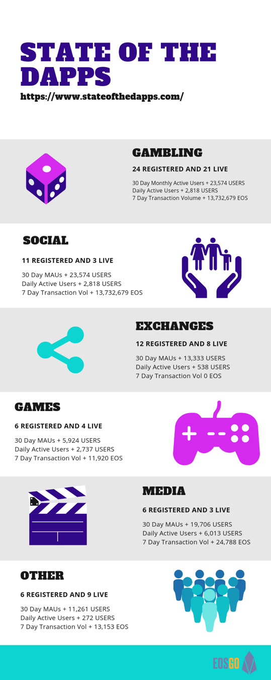 There are 24 registered gambling DApps, 11 social, 12 exchange, 6 games, 6 media, and 6 other.