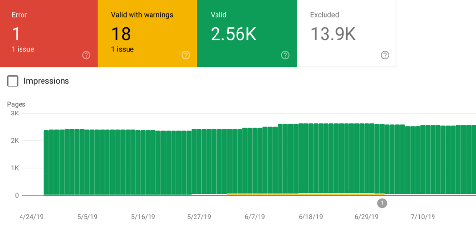 Google Search Console measures a web page's impressions.