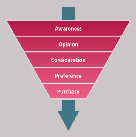 The sales funnel: awareness>opinion>consideration>preference>purchase.