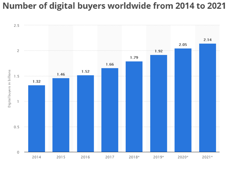 Number of digital buyers have steadily increased from 2014-2019 and are projected to continue increasing through 2021.