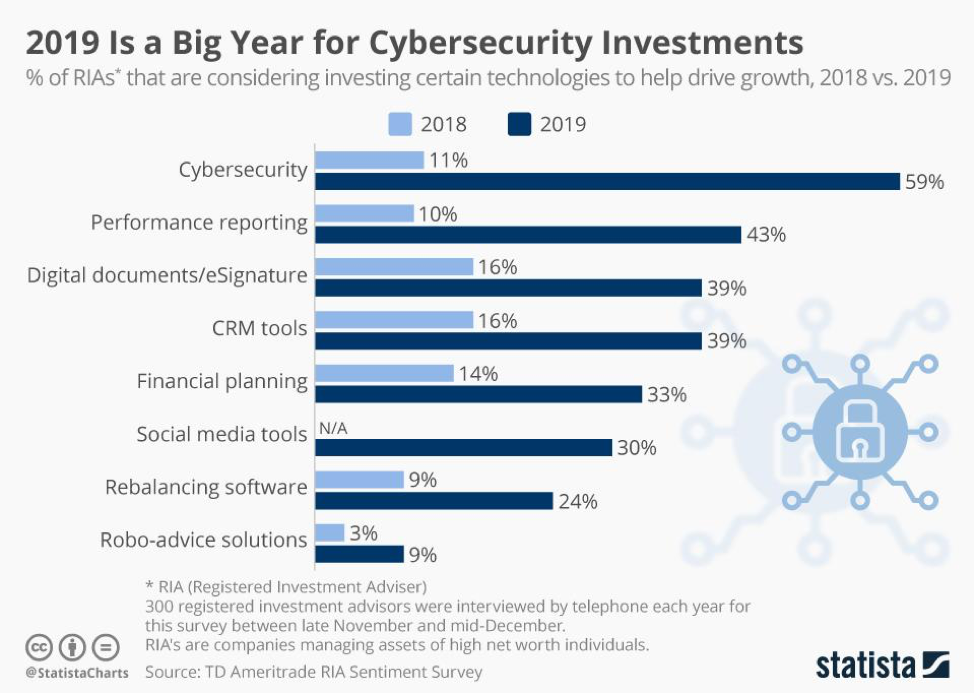 59% of businesses invested in cybersecurity in 2019 compared to 11% in 2018.