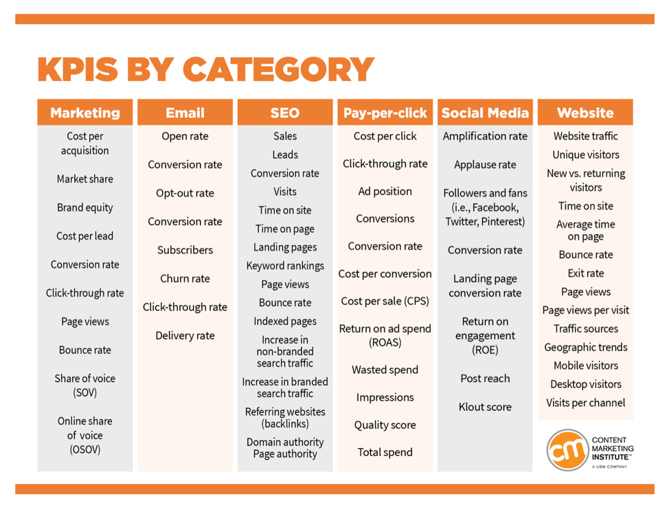 Content Marketing Institute - KPI's By Category