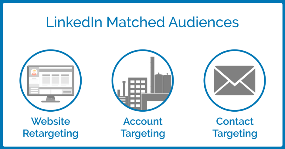 LinkedIn Matched Audiences provides website retargeting, account targeting, and contact targeting.