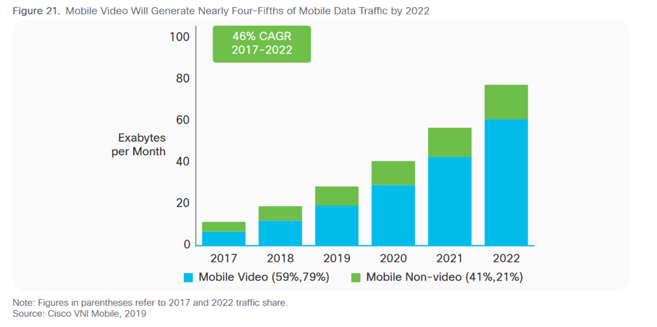 According to Cisco, by 2022, 82% of the entire web traffic will be because of videos.