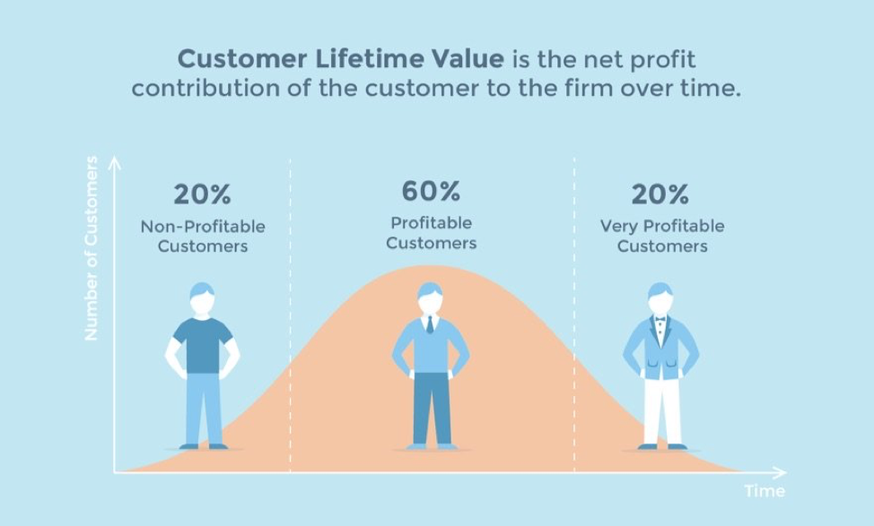 Customer lifetime value is the net profit contribution of the customer to the firm over time.
