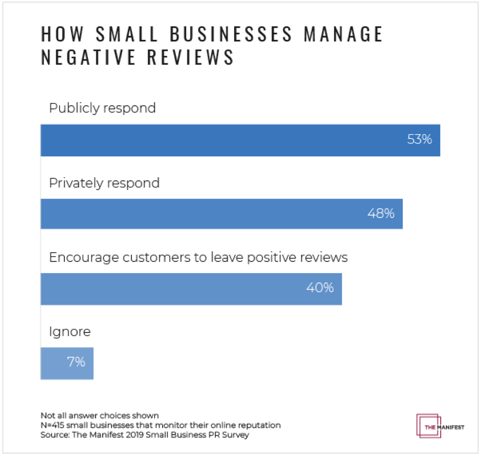 How Small Businesses Manage Negative Reviews