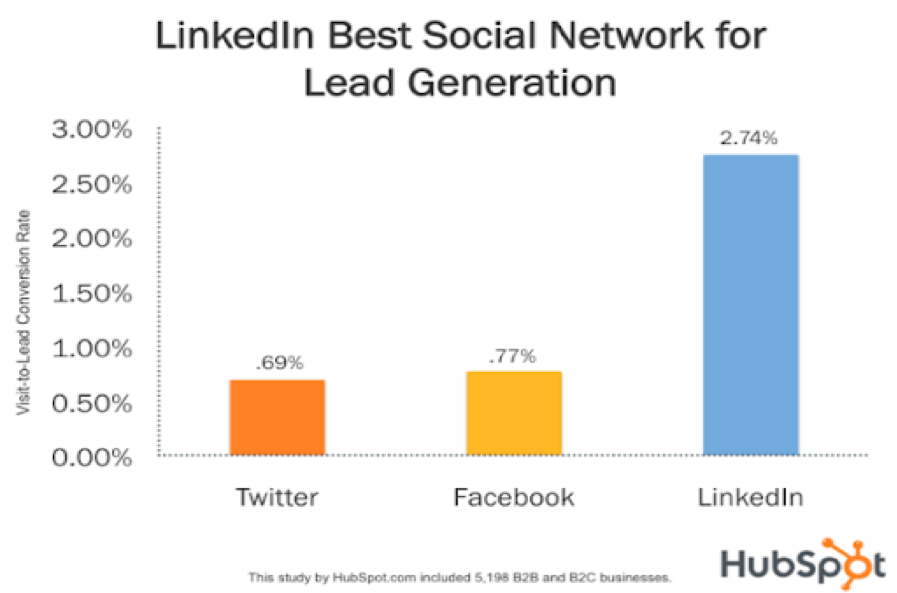 LinkedIn is the best social network for lead generation.