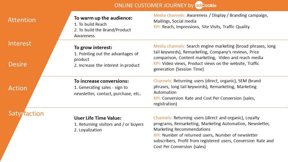 The online customer journey can be divided into five stages: attention, interest, desire, action, and satisfaction.