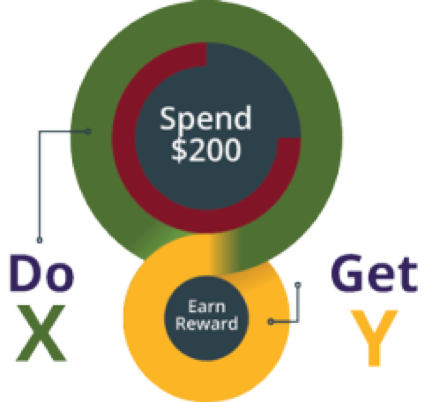 Simple customer loyalty programs follow a Do X, Get Y structure.