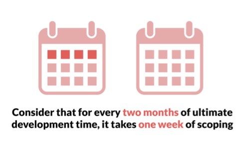 For every two months of development, it takes one week of scoping.