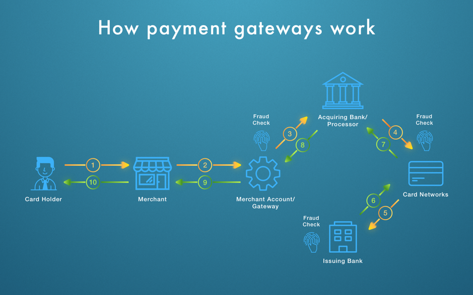 Payment gateways mediate between the card holder, merchant, and bank to complete a transaction.