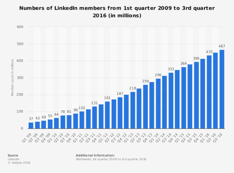 The number of LinkedIn users grew from 37 million to 467 million in 7 years. Now, there are more than 600 million professionals.
