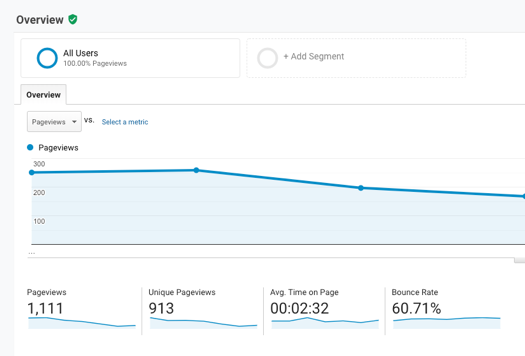 The bounce rate indicates how quickly a visitor leaves the site.