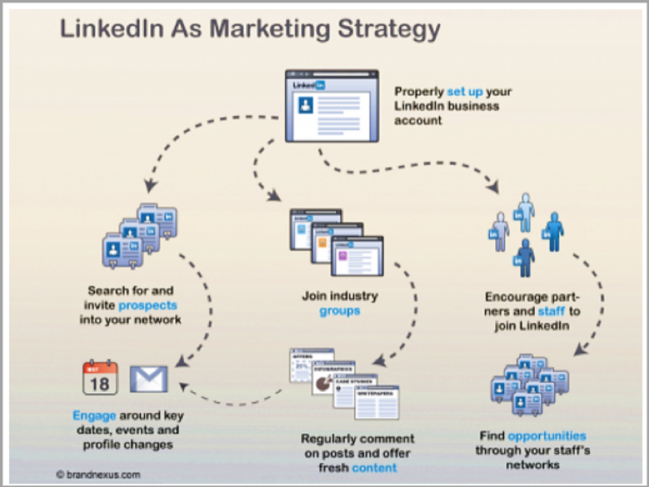 LinkedIn can help you search for prospects, join industry groups, engage with followers around key dates, and find opportunities through your staff's networks.