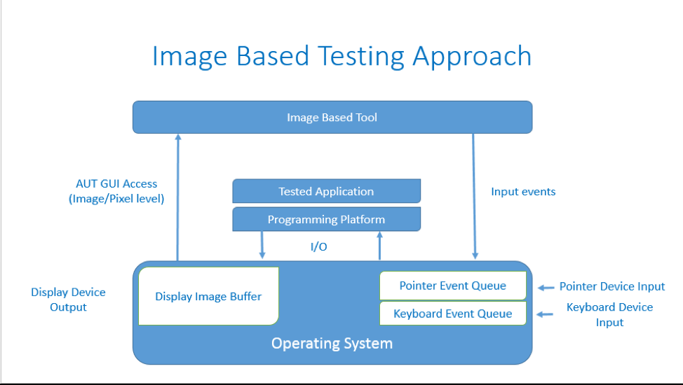 An image-based testing approach can analyze visual flaws that may otherwise go unnoticed.