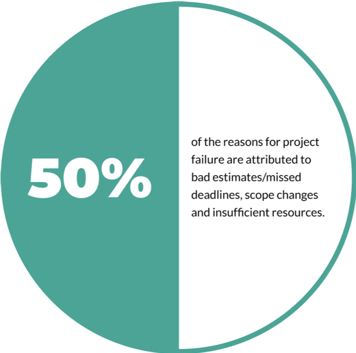 50% of the reasons projects fail are due to bad estimates, missed deadlines, scope changes, and insufficient resources.