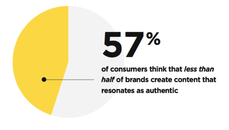 57% of consumers think that less than half of brands create content that resonates as authentic.