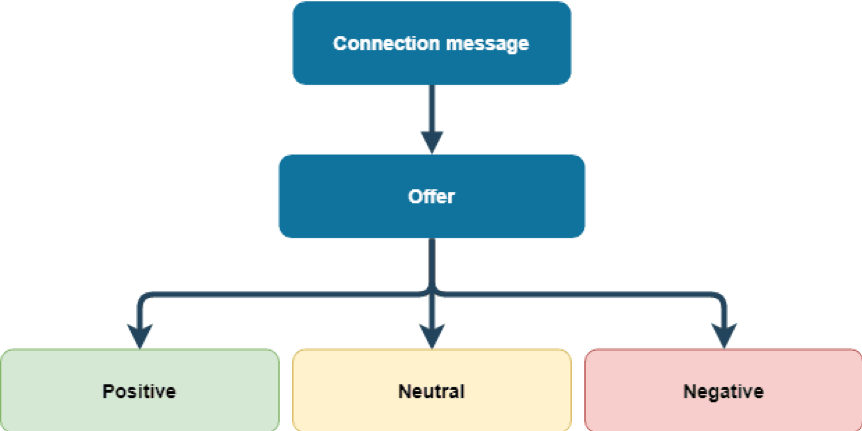 Your initial connection message will lead to an offer, which will generate a positive, neutral, or negative response.