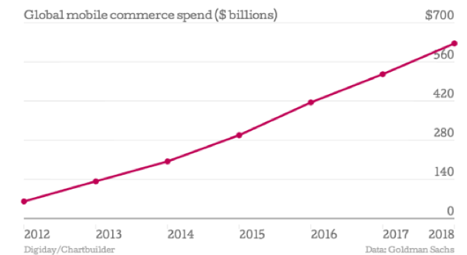 The global mobile e-commerce trends