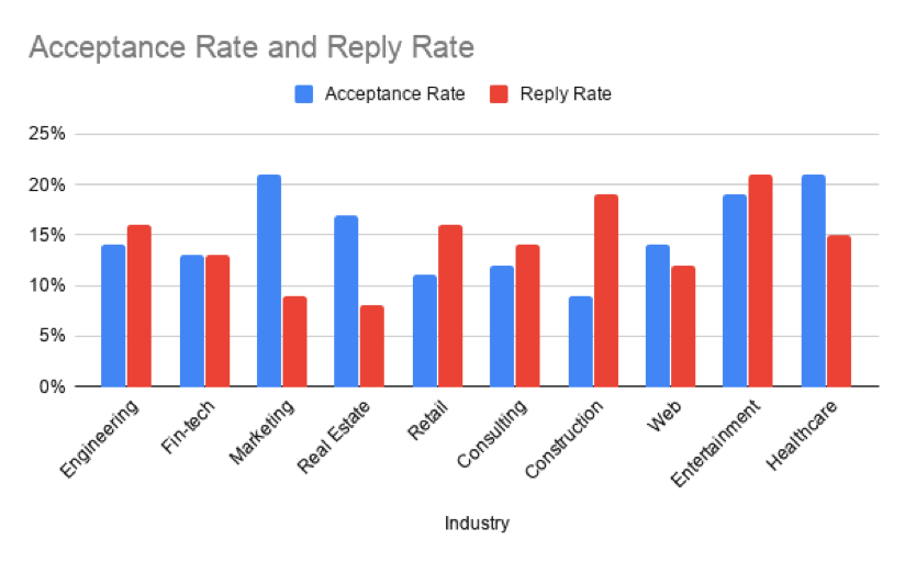Here's a graph that represents Acceptance (invites/connections) and Reply (connections/replies) Rates throughout different industries.