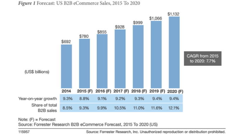 In 2014, B2B e-commerce sales were $692 billion.