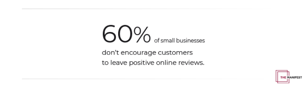 60% of small businesses don't encourage customers to leave positive reviews.