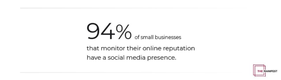 94% of small businesses that monitor their online reputation have a social media presence.
