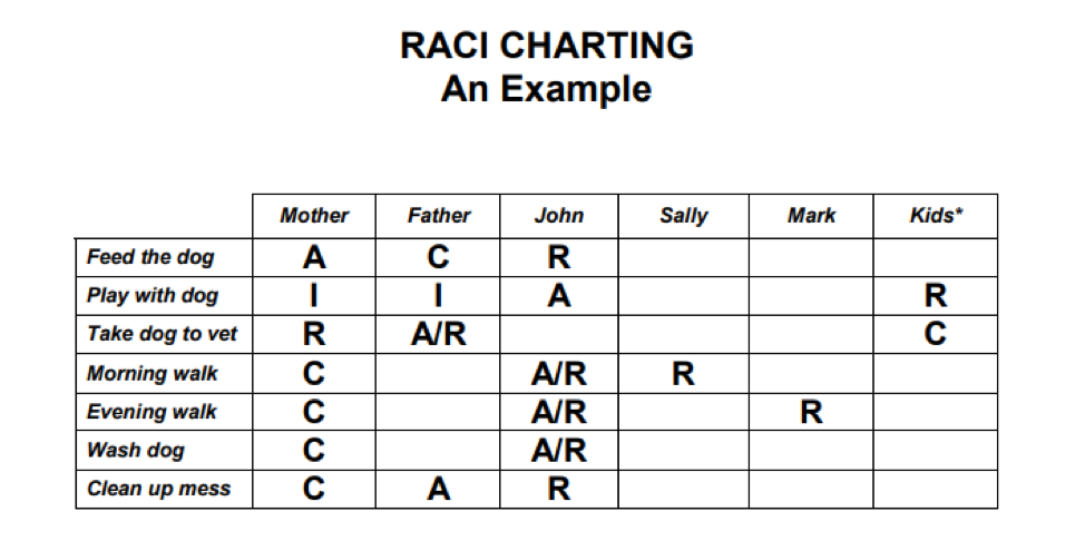 RACI model: Responsibility, Accountability, Consult, and Inform