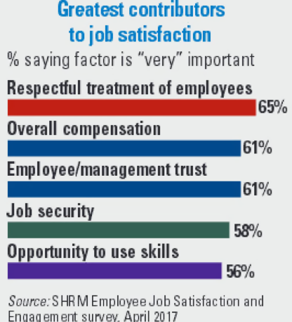 SHRM survey 65% percent say respectful treatment of employees is very important to job satisfaction