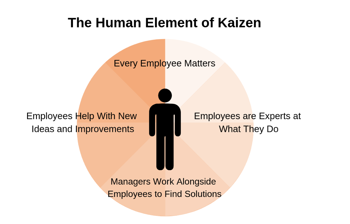 The human element of Kaizen