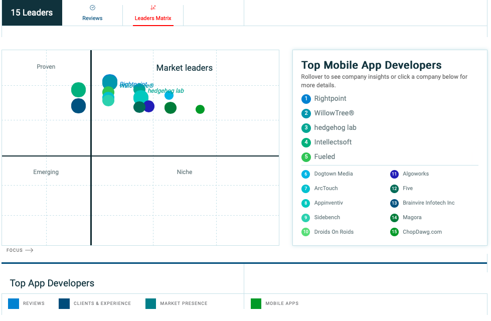 Clutch Leaders Matrix for Top Mobile App Developers
