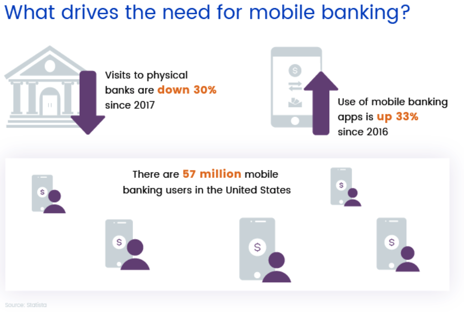 Since 2018, the use of mobile banking has increased up to 33%.