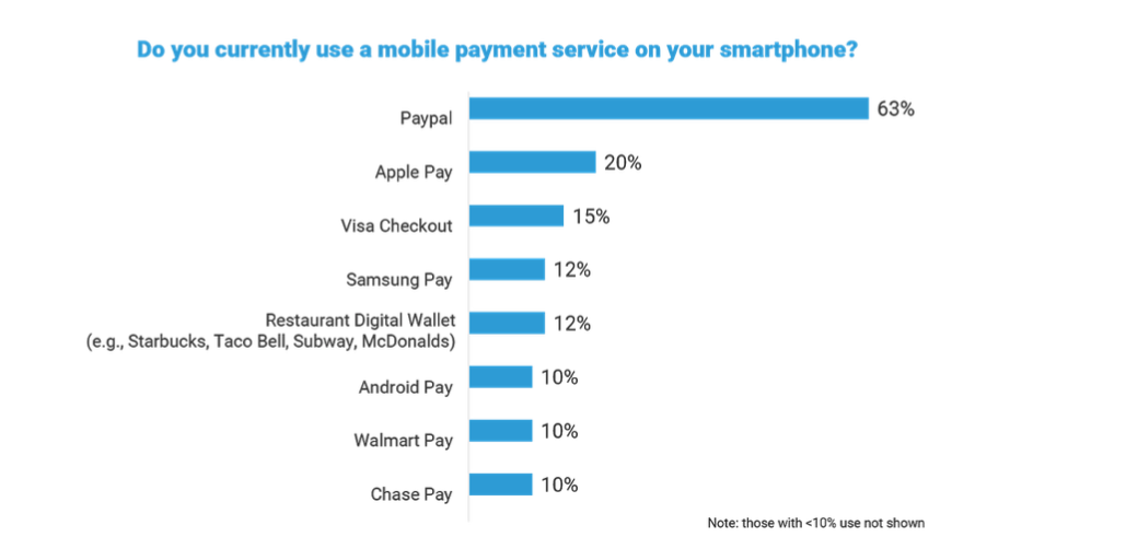 The percentage of mobile payment users has doubled since 2016 (21%).