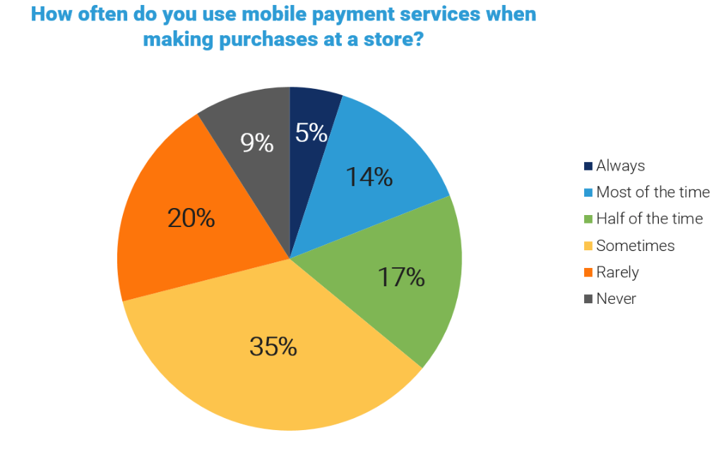 How often do you use mobile payment services when making purchases at a store?