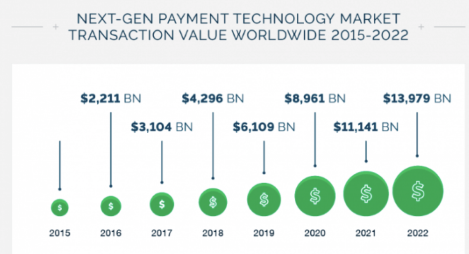In 2020, the value is expected to reach over $8 billion.