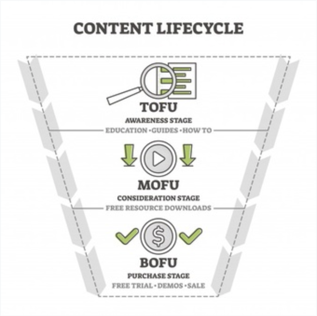 Content Funnel Life Cycle