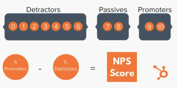 It's important for a business to measure their net promoter score to understand the success of their customer onboarding strategy.