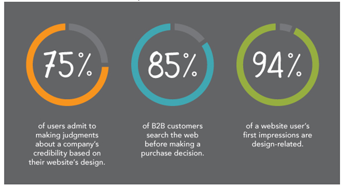 94% of a website user's first impressions are design-related