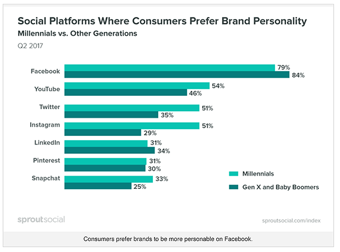 Graph of social platforms where consumers prefer brand personality