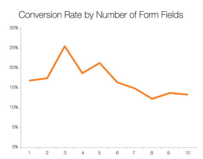 """Graph of """"Conversion rate by number of form fields"""""""