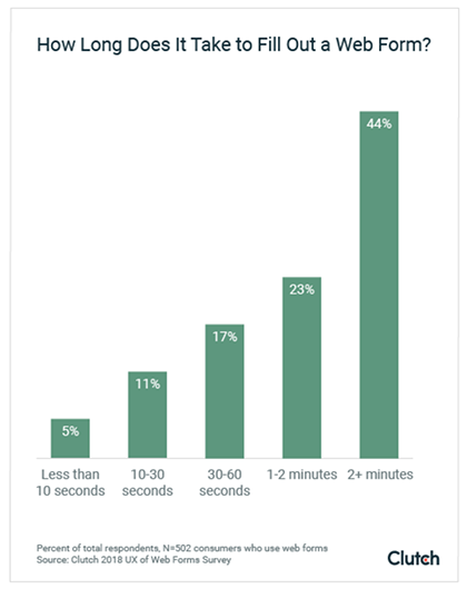Graph of how long it takes to fill out a web form