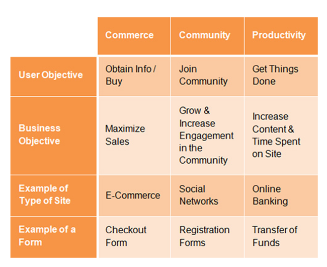 Chart of web form objectives