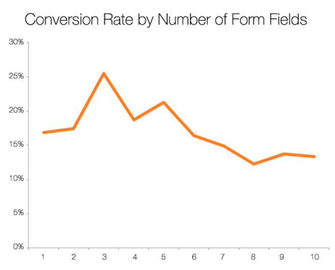 """Graph """"Conversion Rate by Number of Form Fields"""""""