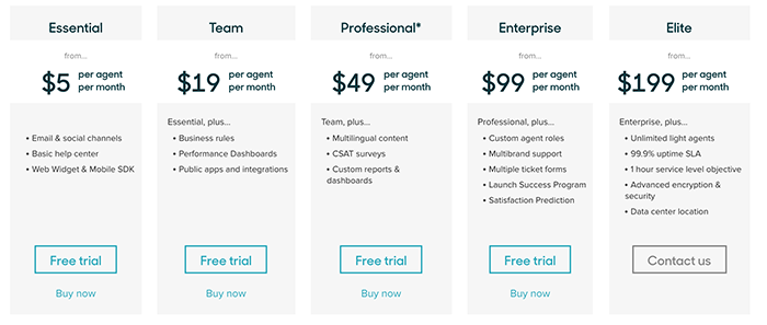 Zendesk pricing table