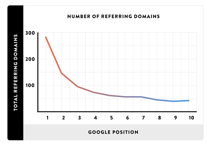 Graph on number of referring domains
