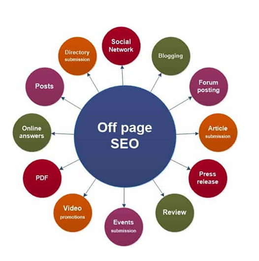 Off-page SEO graph