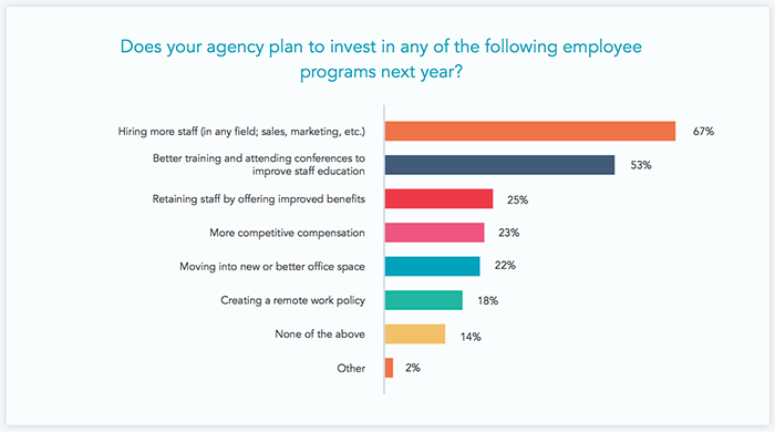 Investing in employee programs graph