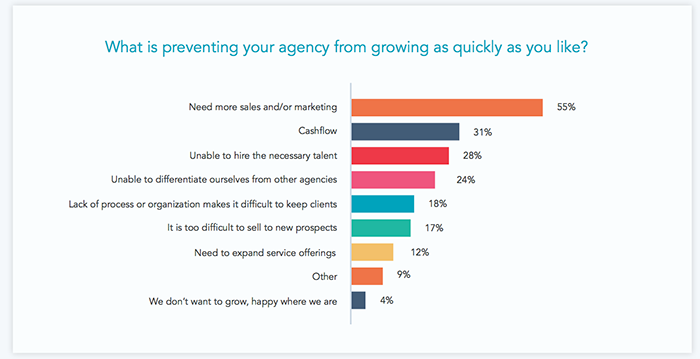 Agencies' obstacles to growth