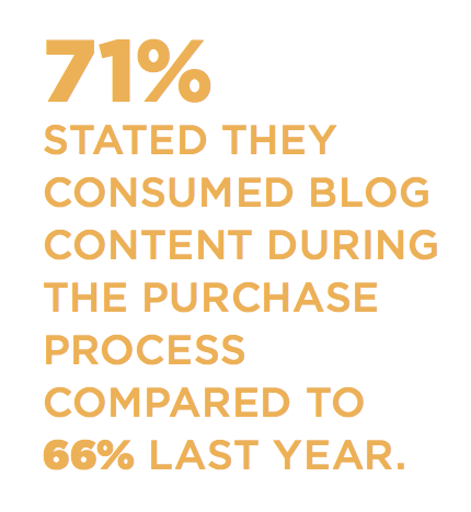 71% stated they consumed blog content during the purchase process